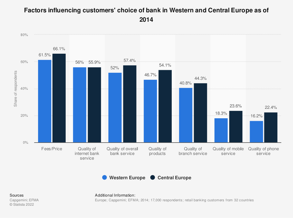 Statistic: Factors influencing customers' choice of bank in Western and Central Europe as of 2014 | Statista