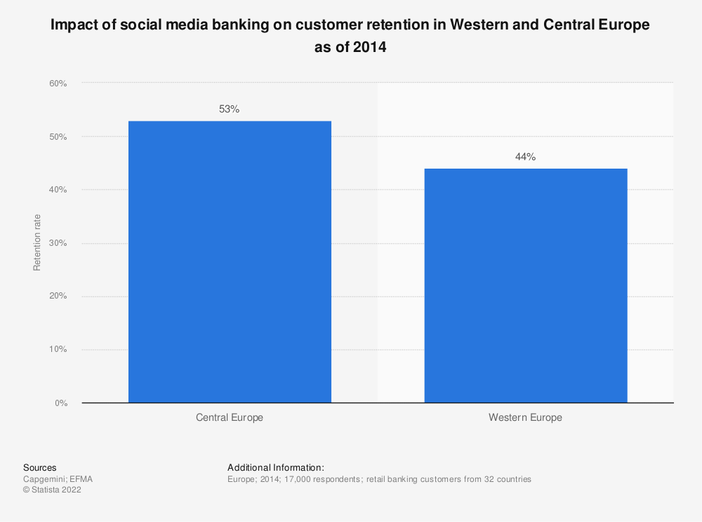 Statistic: Impact of social media banking on customer retention in Western and Central Europe as of 2014 | Statista