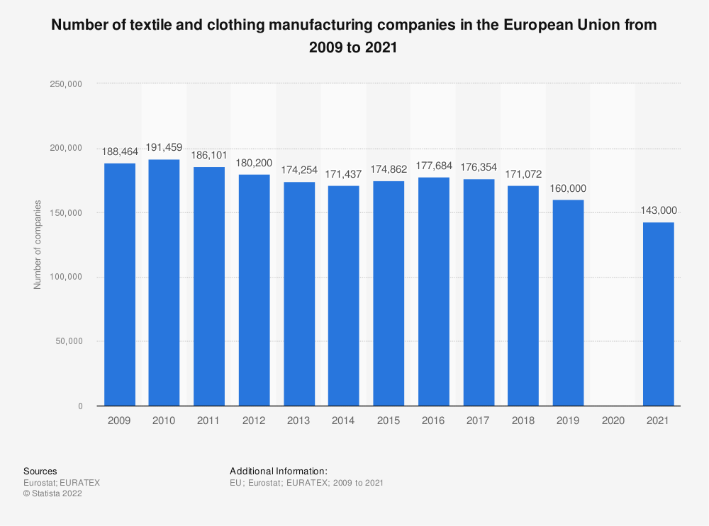 Statistic: Number of textile and clothing manufacturing companies in the European Union (EU28) from 2009 to 2017 | Statista