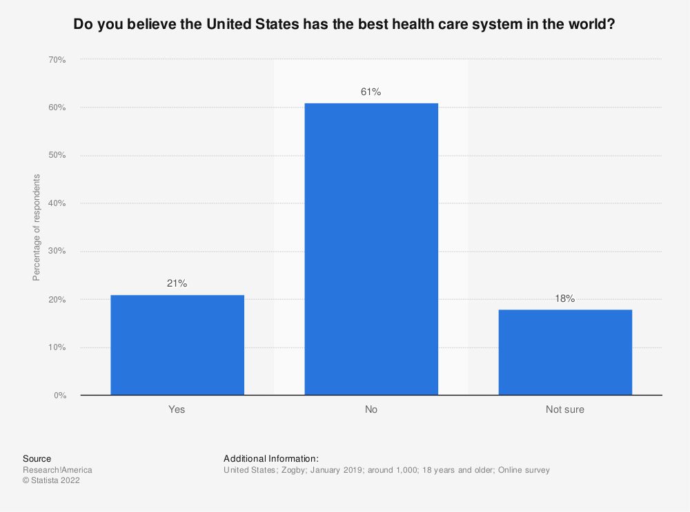 Statistic: Do you believe the United States has the best health care system in the world? | Statista