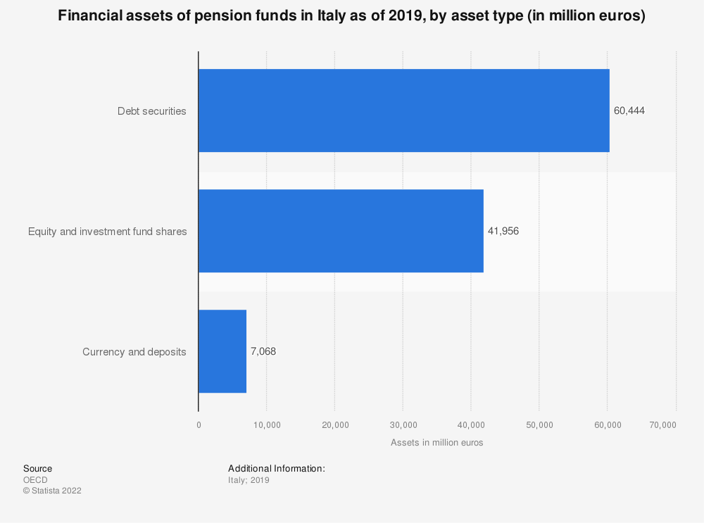 Statistic: Financial assets of pension funds in Italy as of 2018, by asset type (in million euros) | Statista
