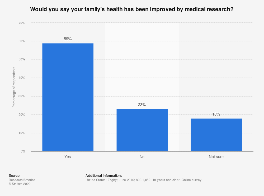 Statistic: Would you say your family's health has been improved by medical research? | Statista