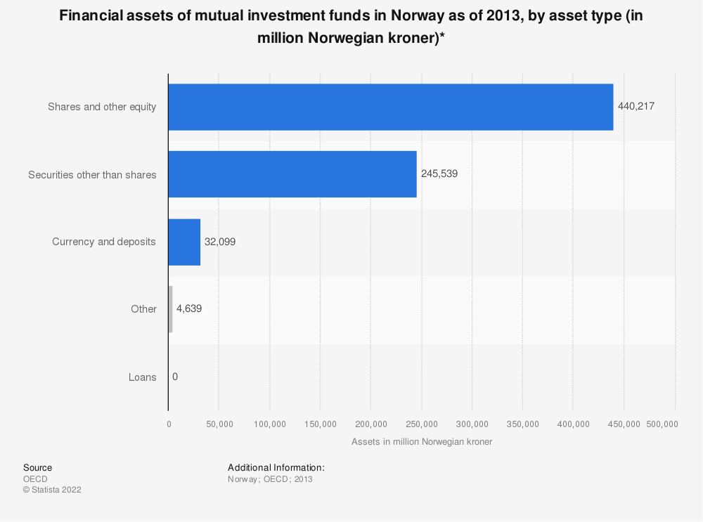 Statistic: Financial assets of mutual investment funds in Norway as of 2013, by asset type (in million Norwegian kroner)* | Statista