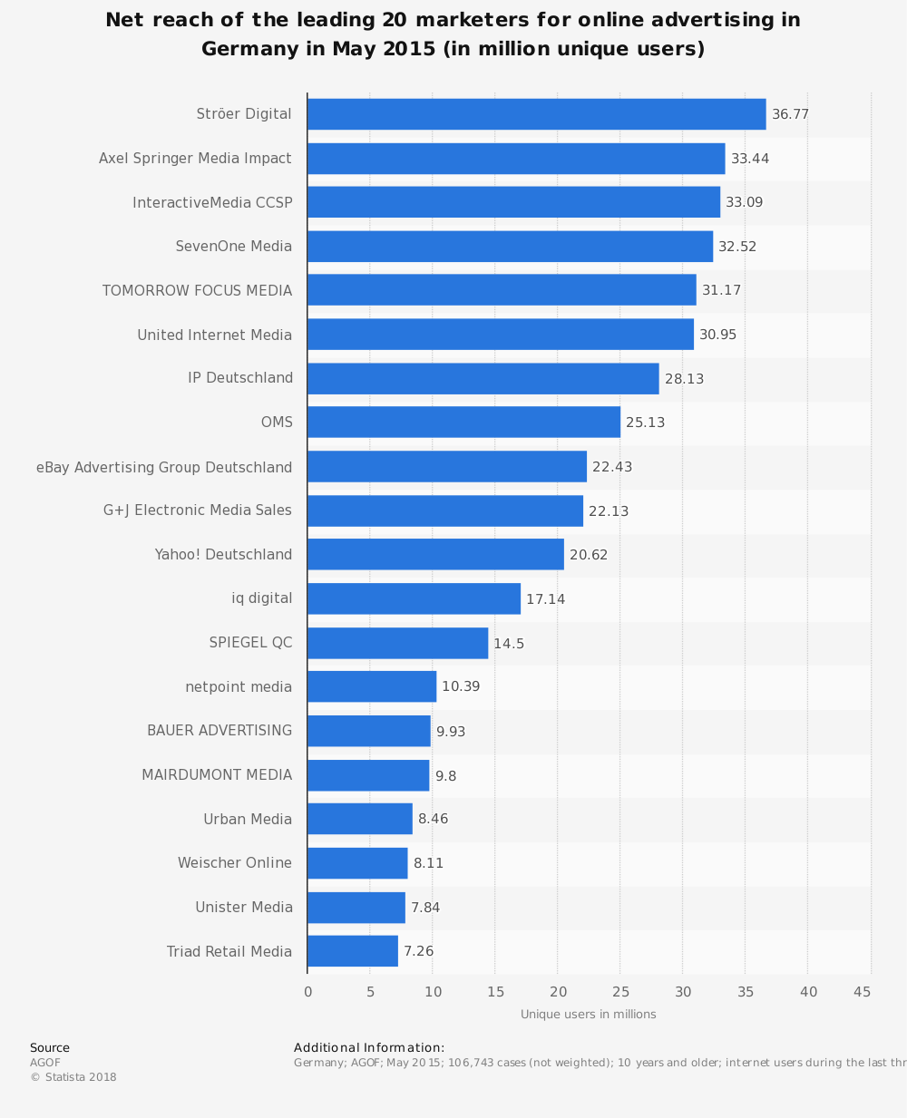 Statistic: Net reach of the leading 20 marketers for online advertising in Germany in May 2015 (in million unique users) | Statista