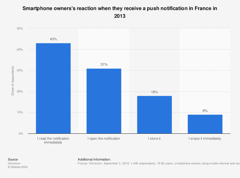 Statistic: Smartphone owners's reaction when they receive a push notification in France in 2013 | Statista