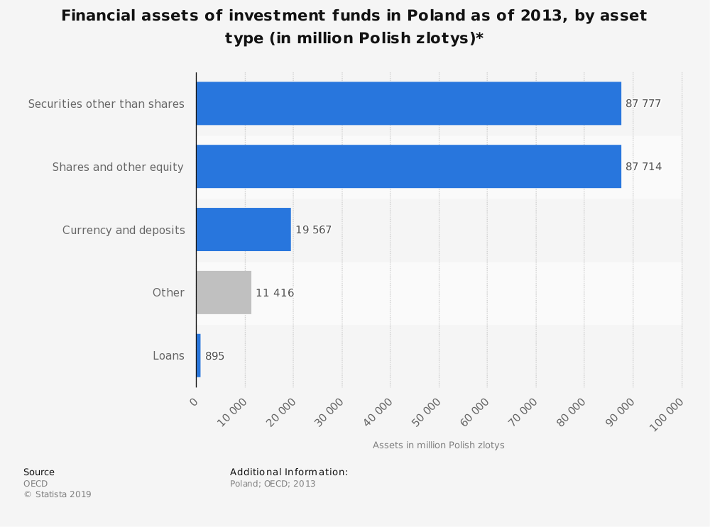 Statistic: Financial assets of investment funds in Poland as of 2013, by asset type (in million Polish zlotys)* | Statista