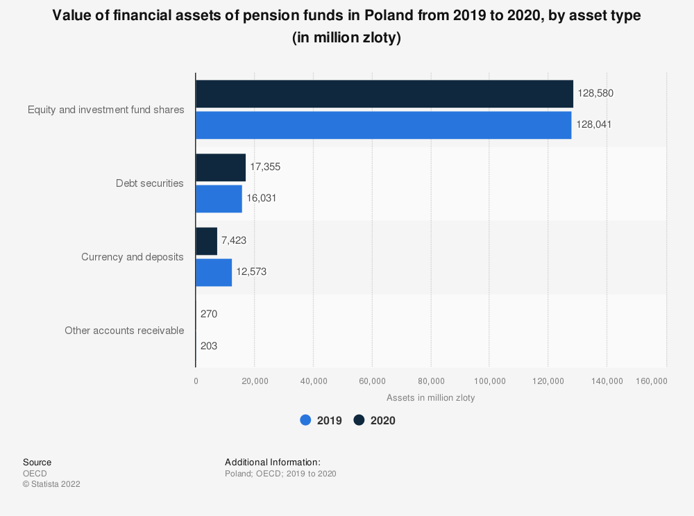 Statistic: Value of financial assets of pension funds in Poland as of 2018, by asset type (in million zloty)* | Statista