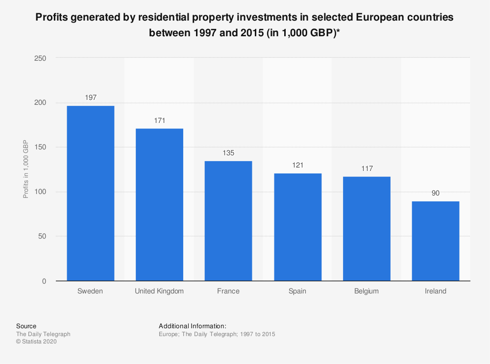 Statistic: Profits generated by residential property investments in selected European countries between 1997 and 2015 (in 1,000 GBP)* | Statista