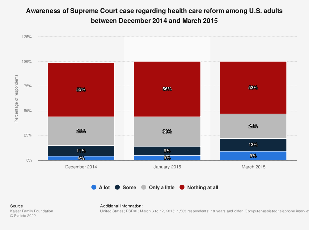 Statistic: Awareness of Supreme Court case regarding health care reform among U.S. adults between December 2014 and March 2015   Statista