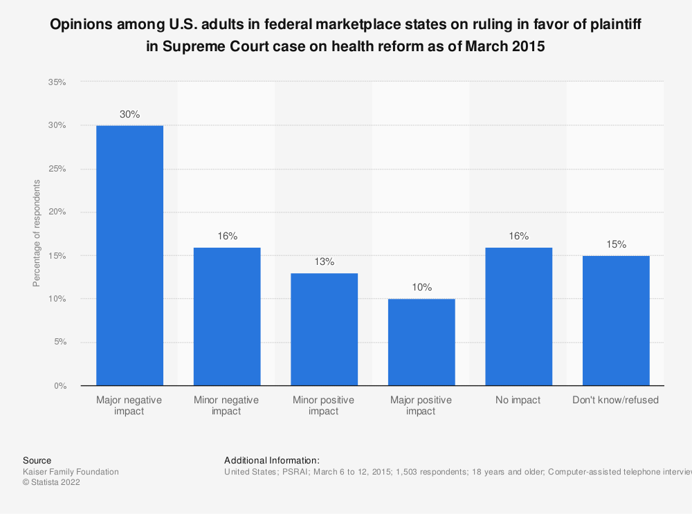 Statistic: Opinions among U.S. adults in federal marketplace states on ruling in favor of plaintiff in Supreme Court case on health reform as of March 2015 | Statista