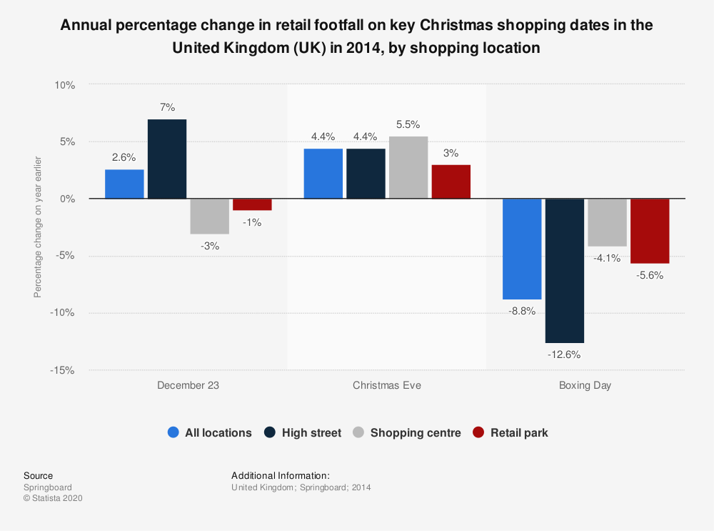 Statistic: Annual percentage change in retail footfall on key Christmas shopping dates in the United Kingdom (UK) in 2014, by shopping location | Statista