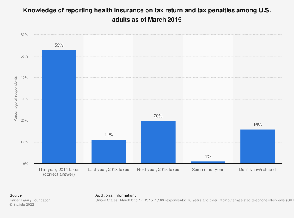 Statistic: Knowledge of reporting health insurance on tax return and tax penalties among U.S. adults as of March 2015 | Statista