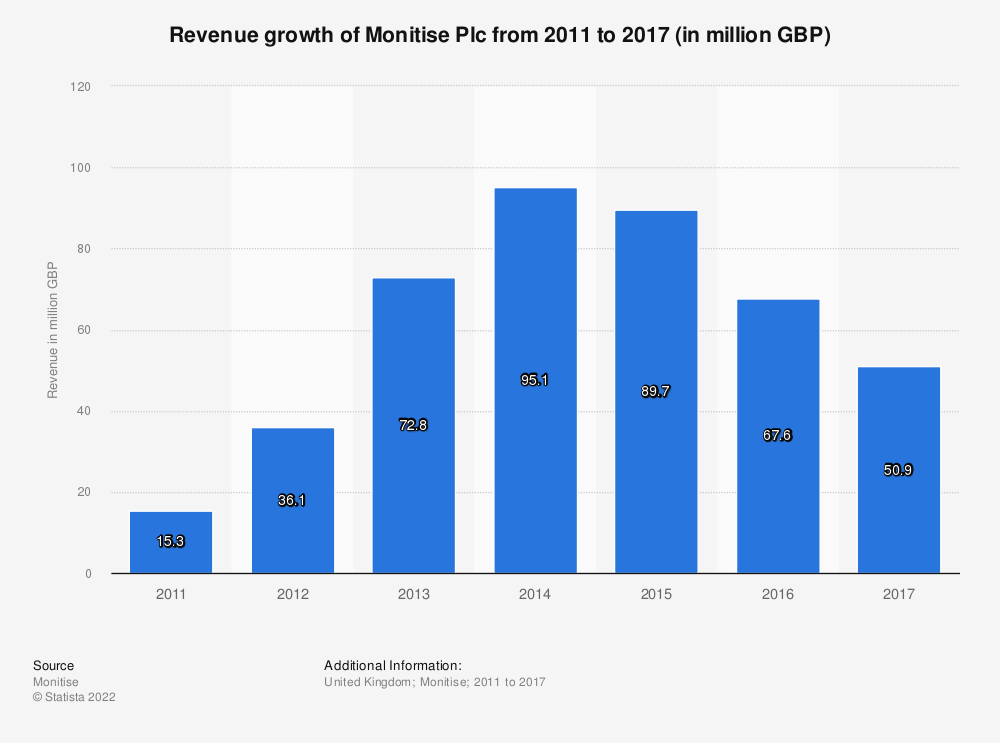 Statistic: Revenue growth of Monitise Plc from 2011 to 2017 (in million GBP) | Statista