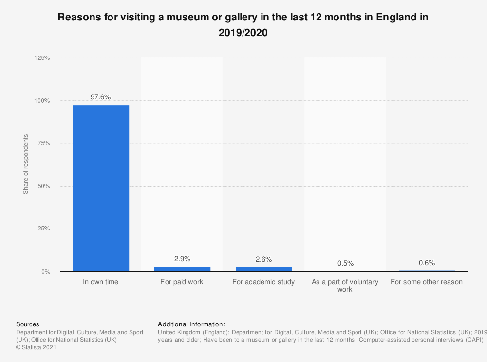 Statistic: Reasons for visiting a museum or gallery in the last 12 months in England in 2019/2020   Statista