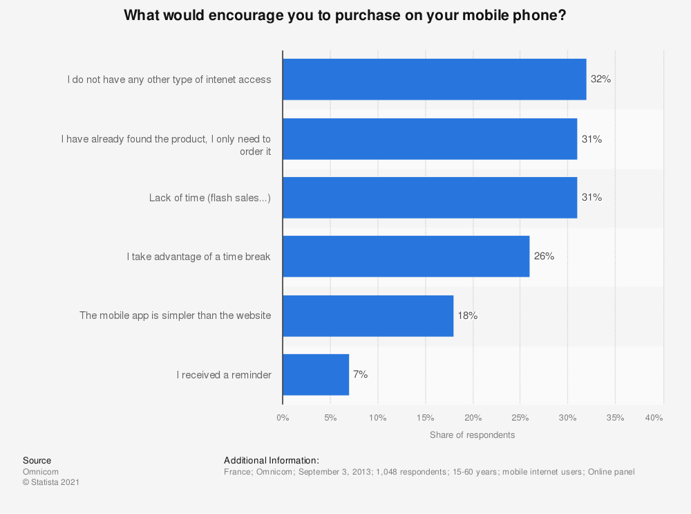Statistic: What would encourage you to purchase on your mobile phone? | Statista