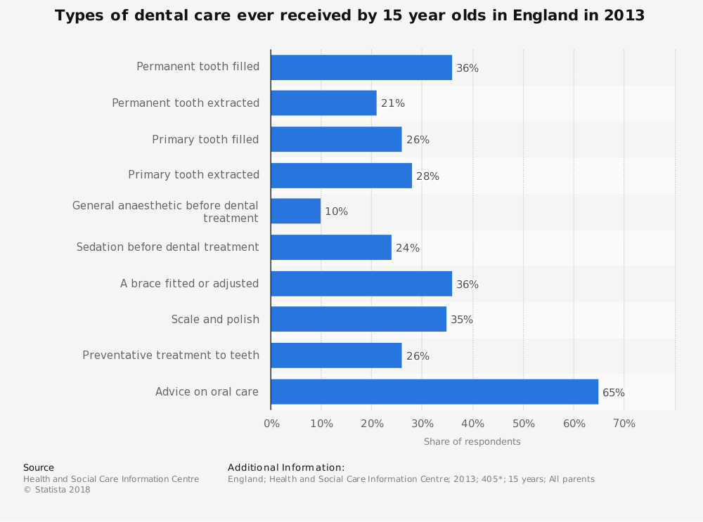 Statistic: Types of dental care ever received by 15 year olds in England in 2013 | Statista