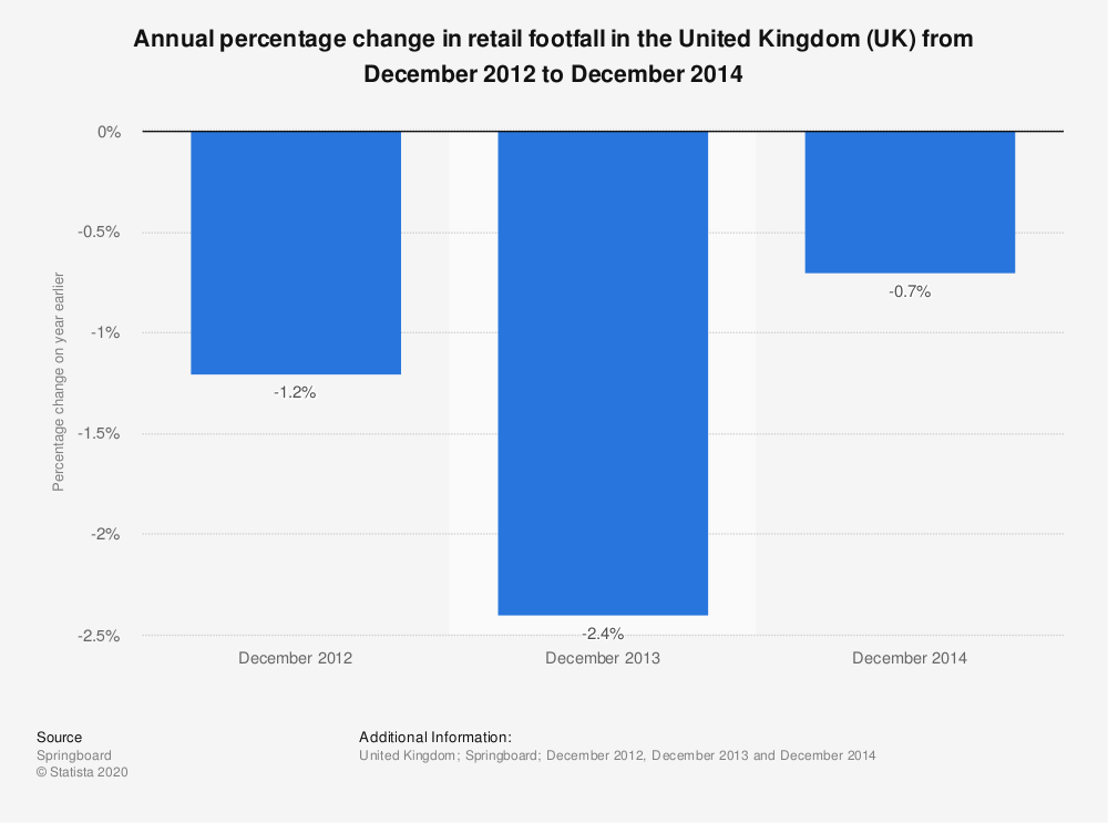 Statistic: Annual percentage change in retail footfall in the United Kingdom (UK) from December 2012 to December 2014 | Statista