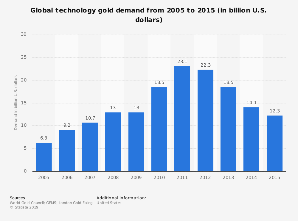Statistic: Global technology gold demand from 2005 to 2015 (in billion U.S. dollars) | Statista