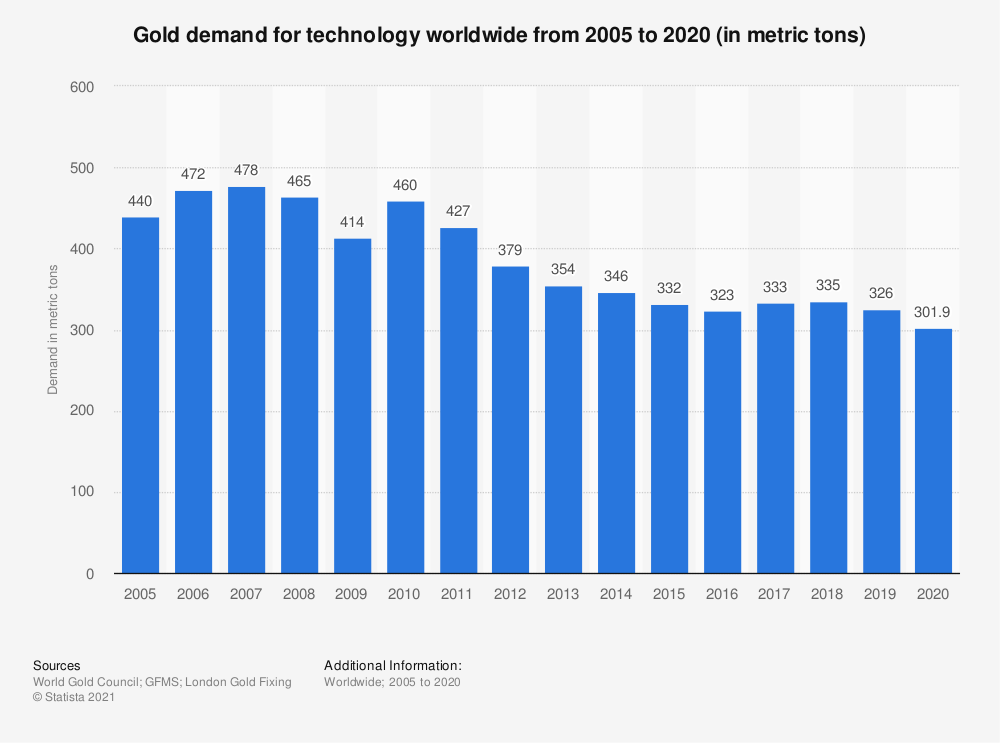Statistic: Global technology gold demand from 2005 to 2019 (in metric tons) | Statista