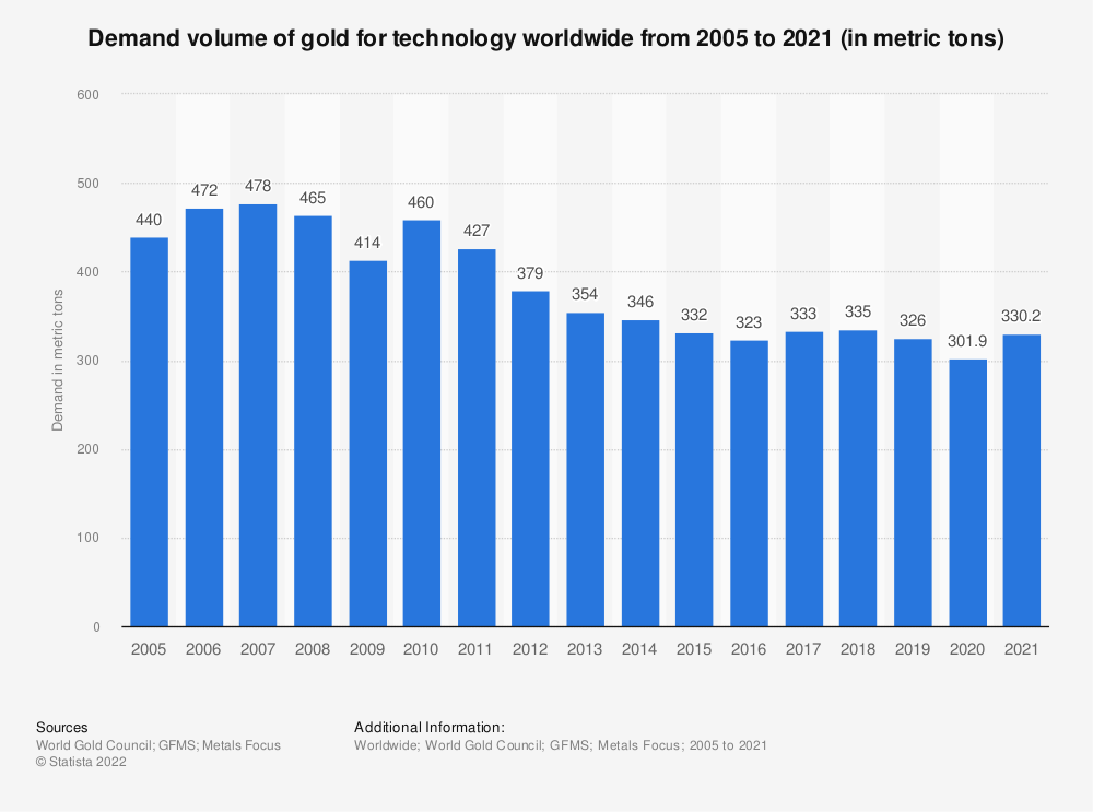 Statistic: Global technology gold demand from 2005 to 2017 (in metric tons) | Statista