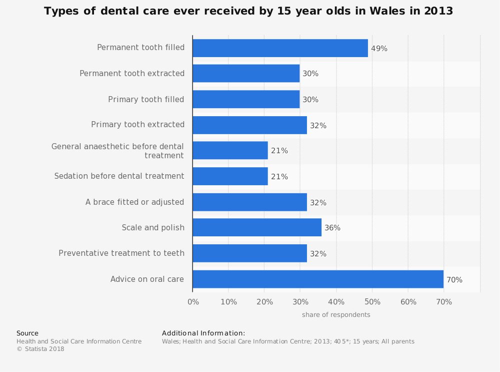 Statistic: Types of dental care ever received by 15 year olds in Wales in 2013 | Statista