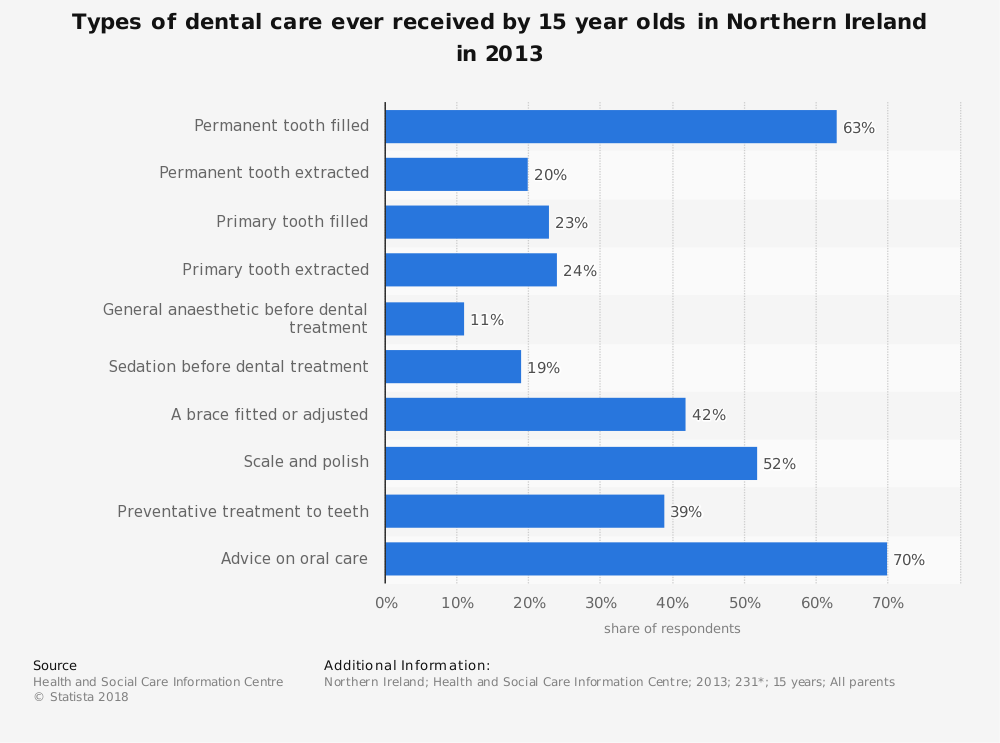 Statistic: Types of dental care ever received by 15 year olds  in Northern Ireland in 2013 | Statista