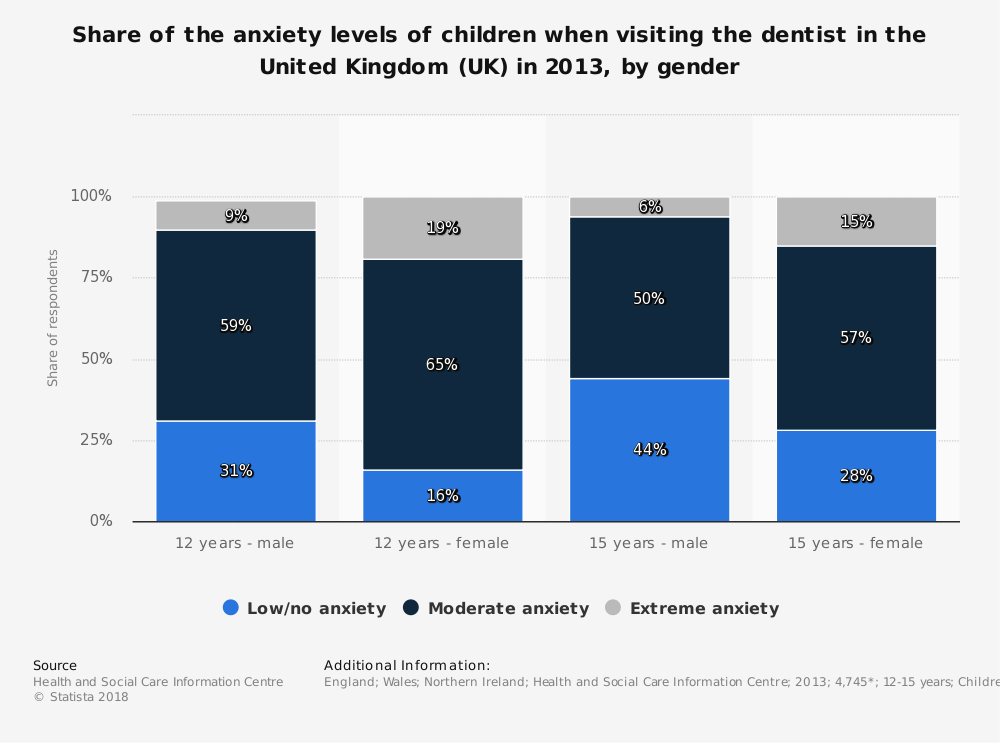 Statistic: Share of the anxiety levels of children when visiting the dentist in the United Kingdom (UK) in 2013, by gender | Statista