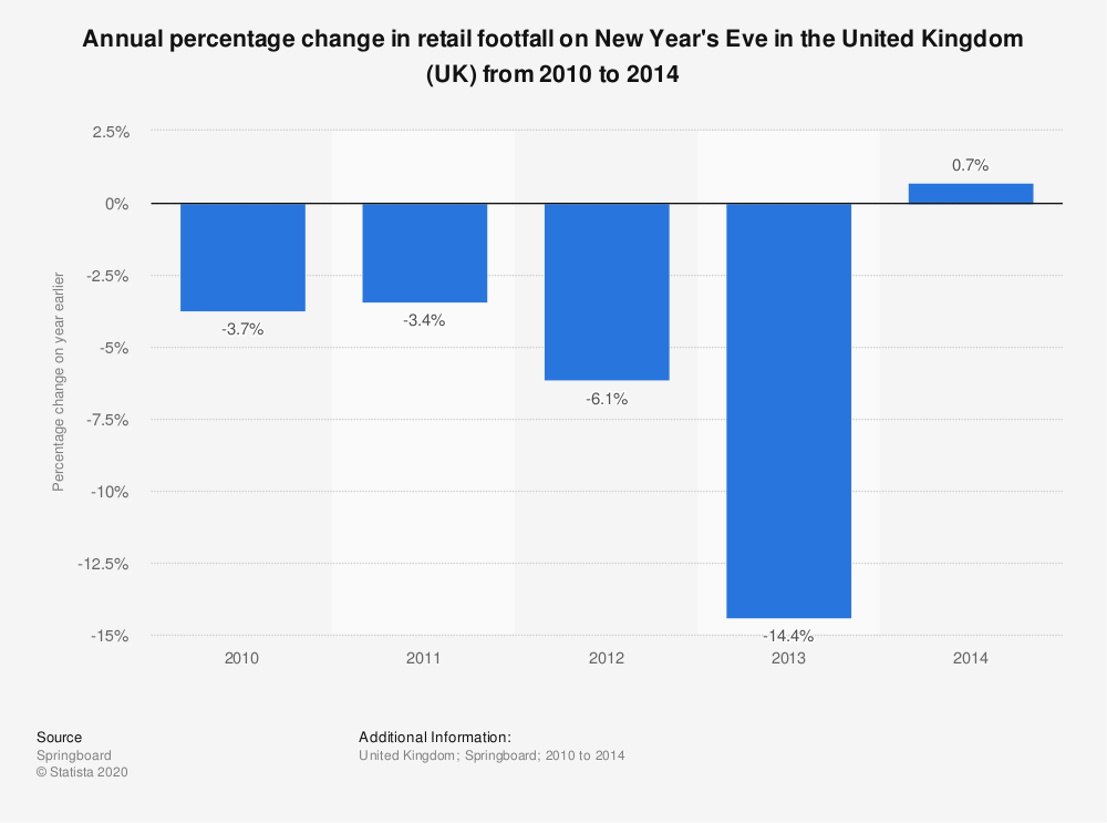 Statistic: Annual percentage change in retail footfall on New Year's Eve in the United Kingdom (UK) from 2010 to 2014 | Statista