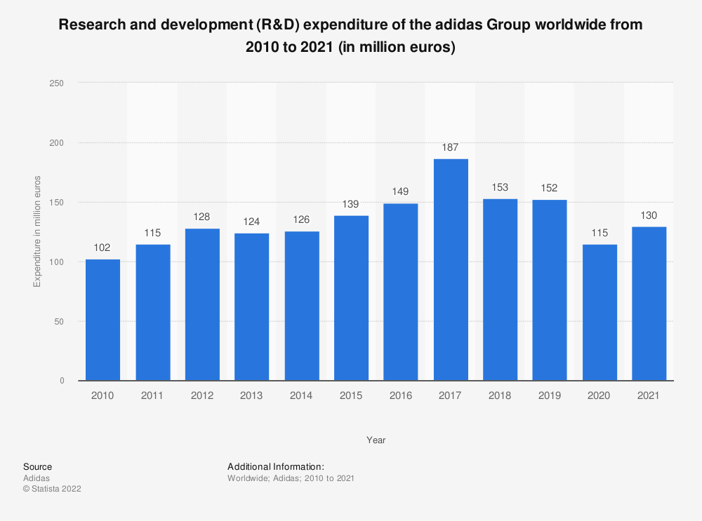 Statistic: Research and development (R&D) expenditure of the adidas Group worldwide from 2010 to 2020 (in million euros) | Statista