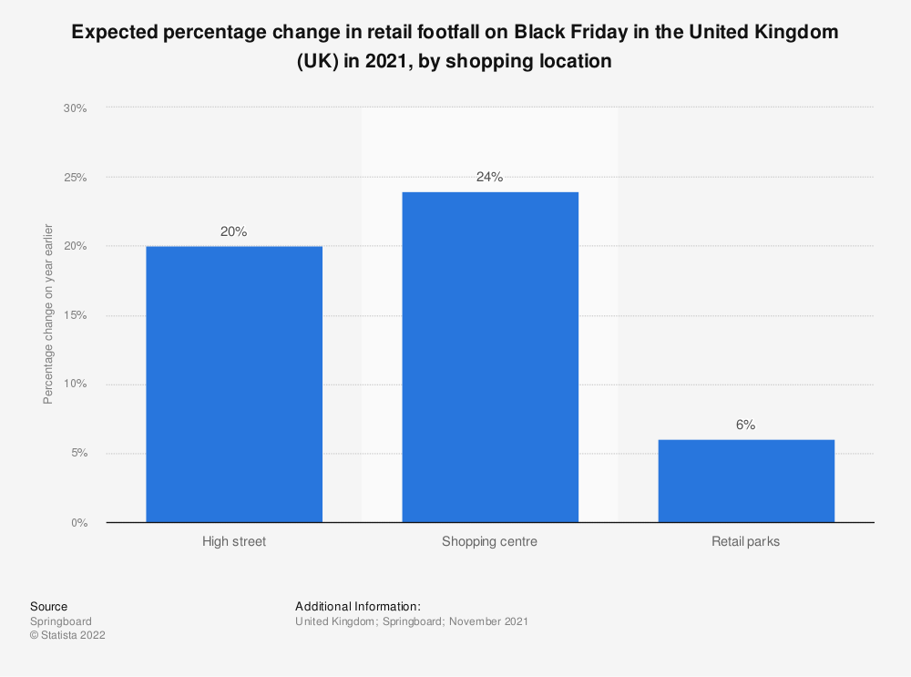 Statistic: Annual percentage change in retail footfall on Black Friday in the United Kingdom (UK) in 2016, by shopping location | Statista
