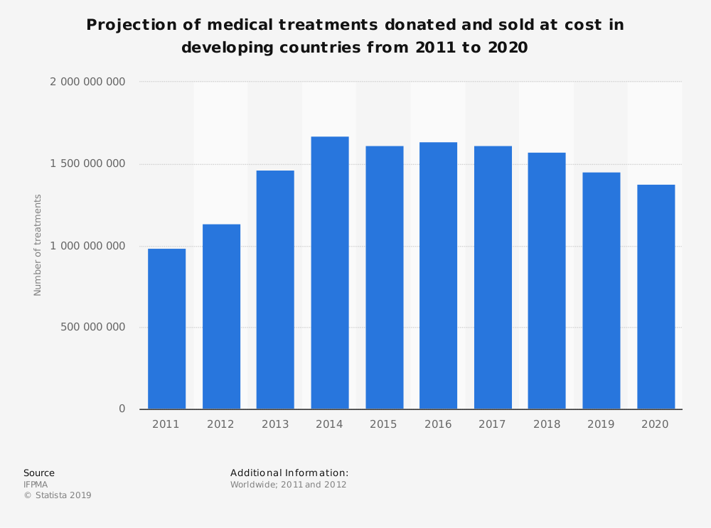 Statistic: Projection of medical treatments donated and sold at cost in developing countries from 2011 to 2020  | Statista