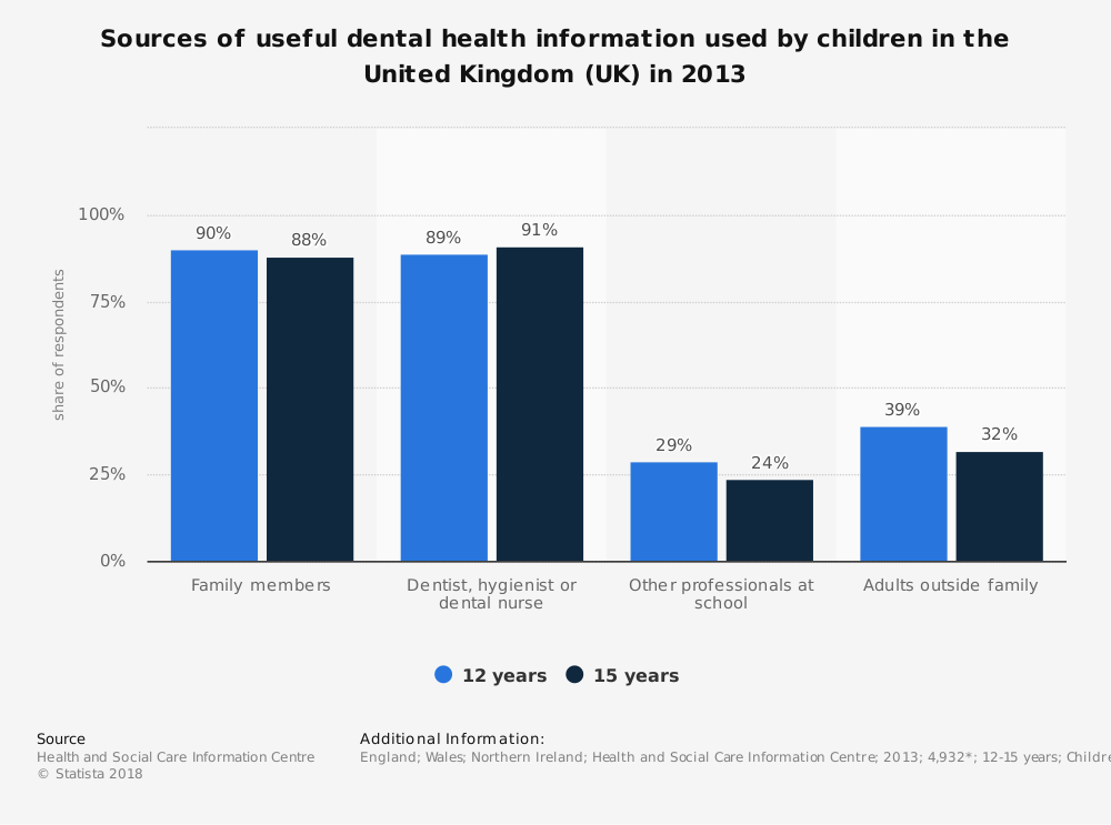 Statistic: Sources of useful dental health information used by children in the United Kingdom (UK) in 2013 | Statista