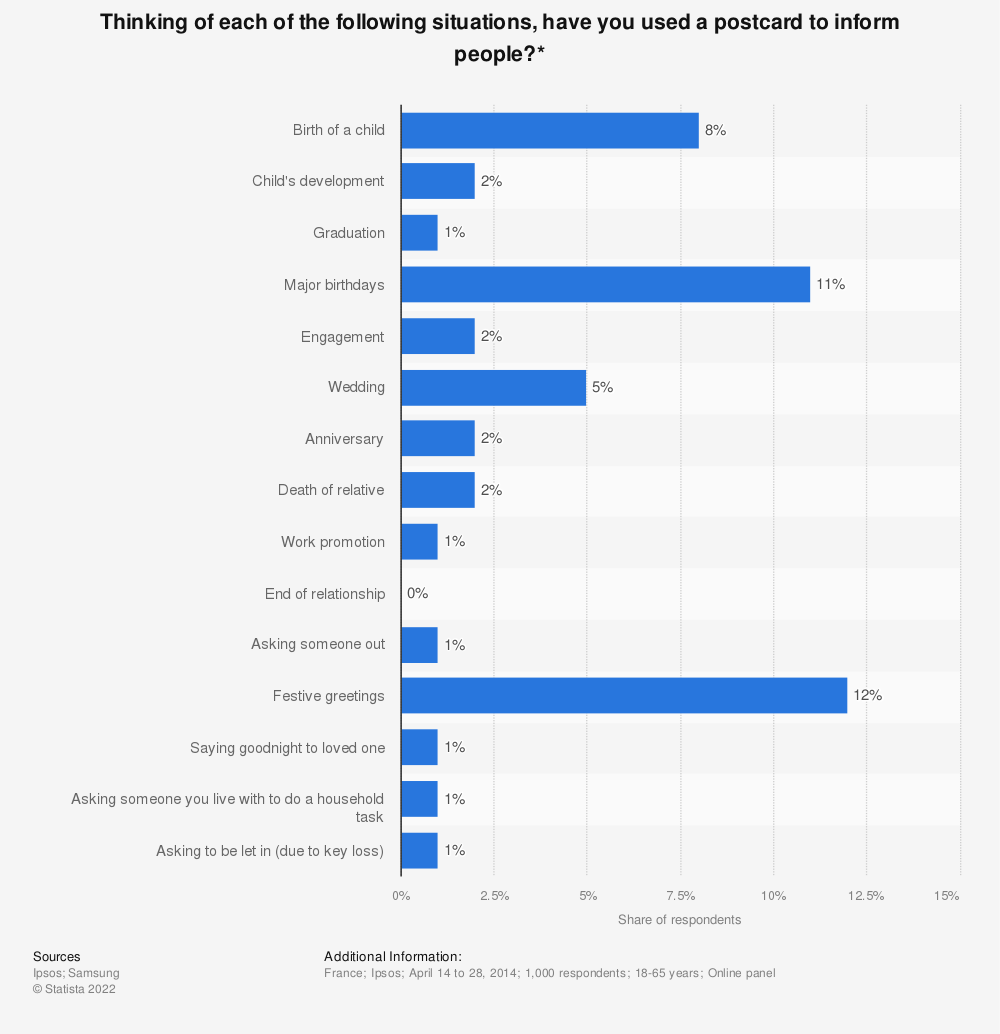 Statistic: Thinking of each of the following situations, have you used a postcard to inform people?* | Statista