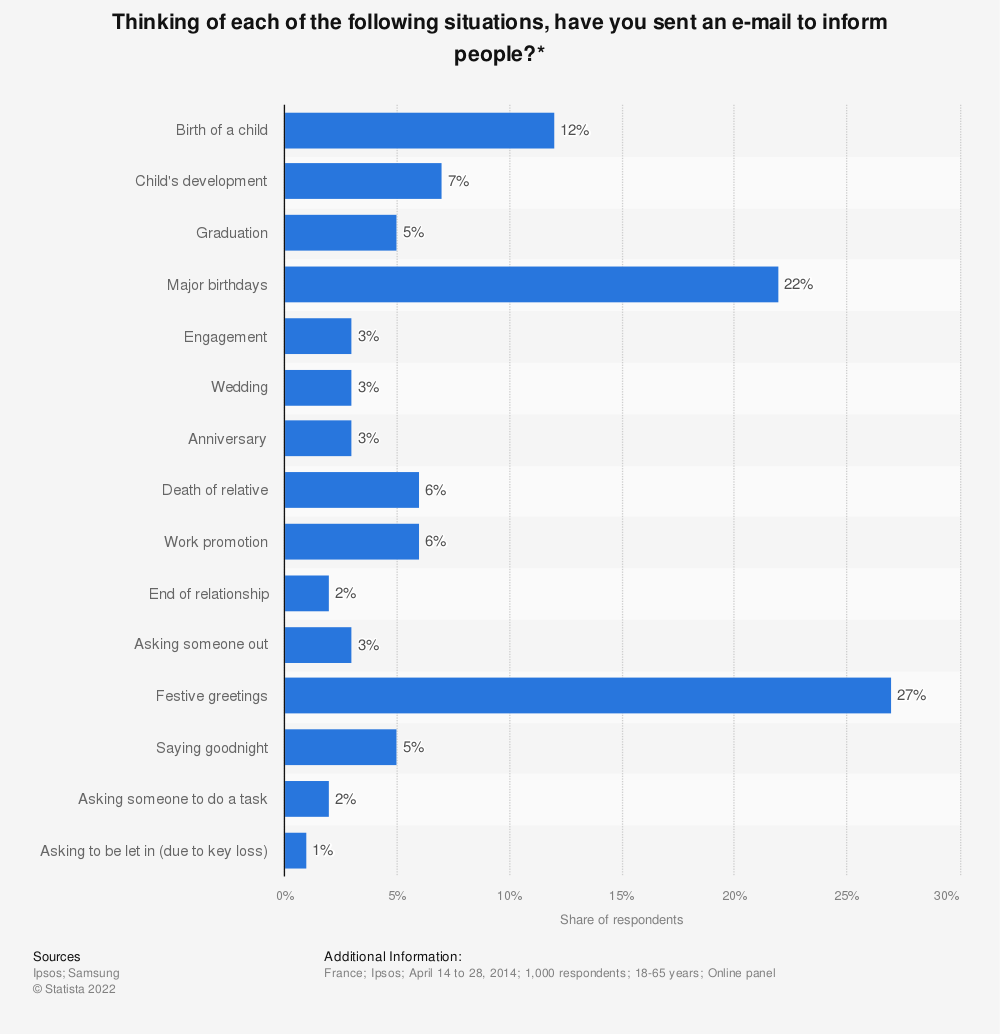 Statistic: Thinking of each of the following situations, have you sent an e-mail to inform people?* | Statista