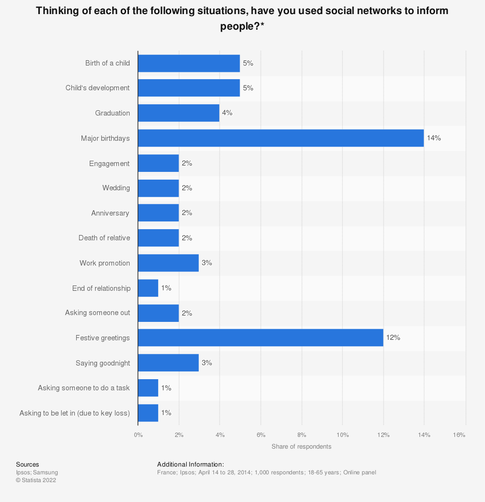 Statistic: Thinking of each of the following situations, have you used social networks to inform people?* | Statista