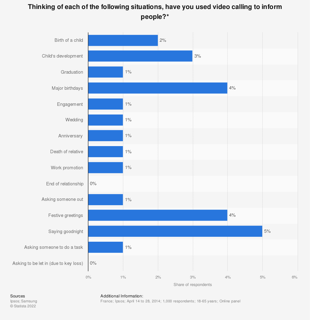 Statistic: Thinking of each of the following situations, have you used video calling to inform people?* | Statista