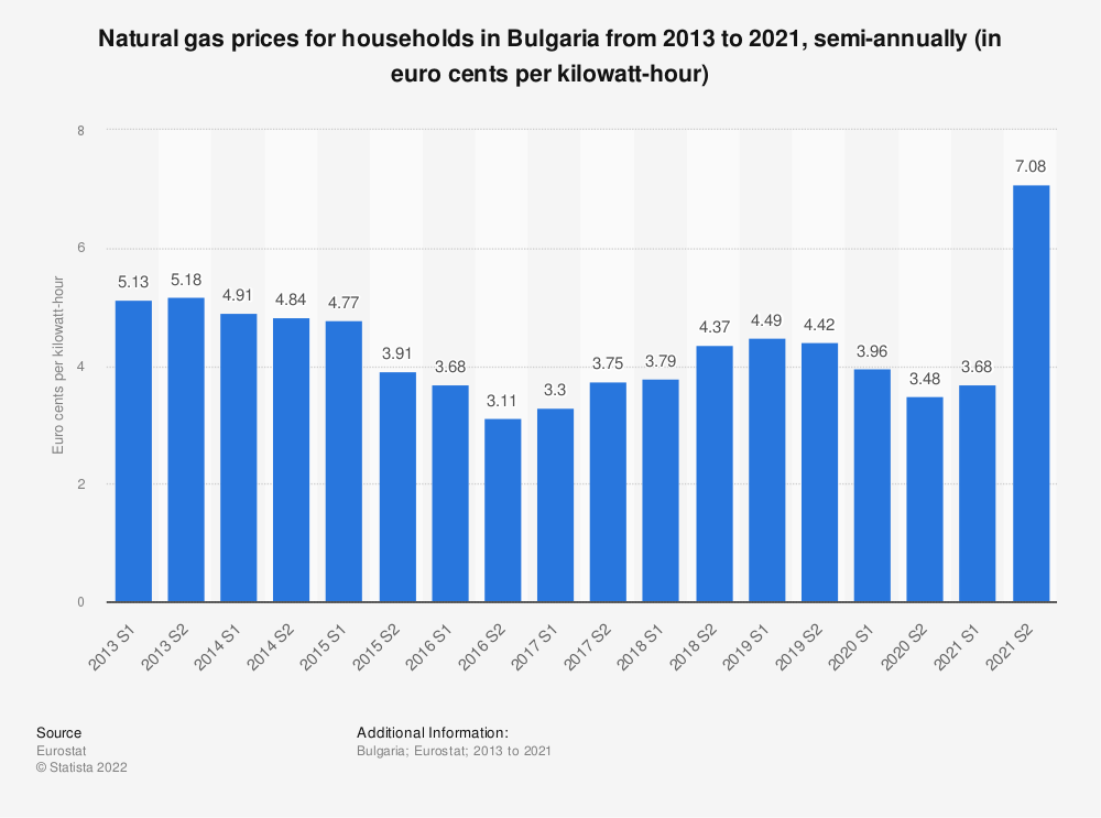 Statistic: Natural gas prices for households in Bulgaria from 2010 to 2018, semi-annually (in euro cents per kilowatt-hour)  | Statista