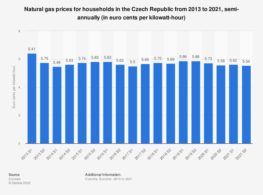 Statistic: Natural gas prices for households in the Czech Republic from 2010 to 2018, semi-annually (in euro cents per kilowatt-hour)  | Statista