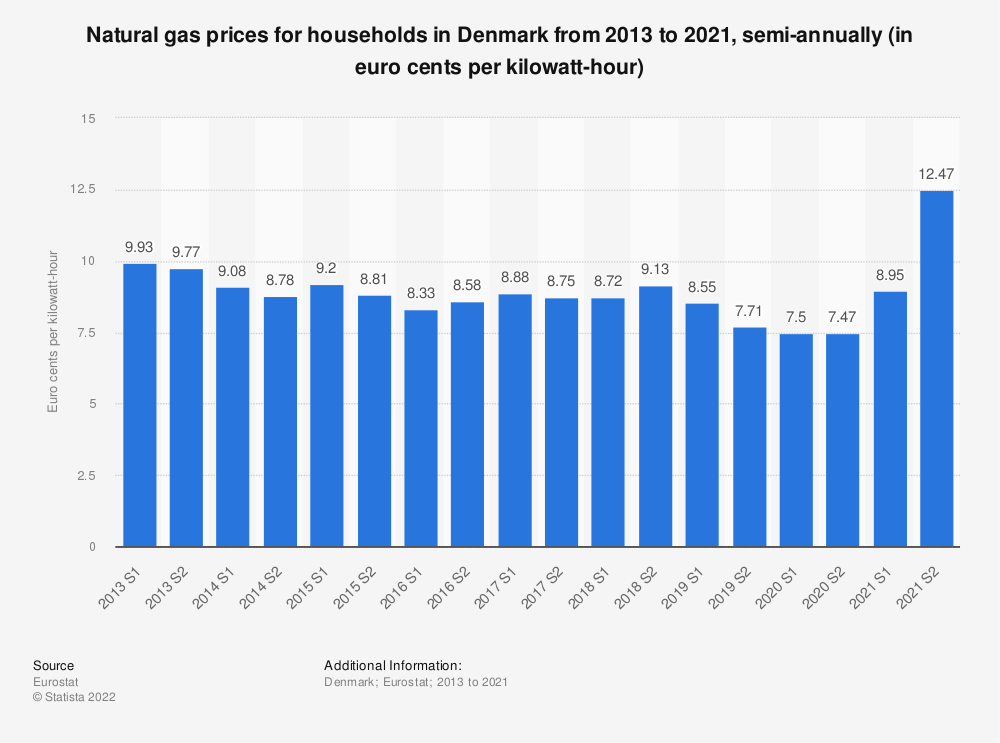 Statistic: Natural gas prices for households in Denmark from 2010 to 2018, semi-annually (in euro cents per kilowatt-hour)  | Statista