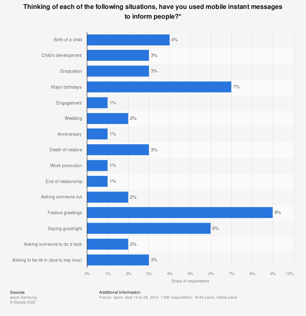 Statistic: Thinking of each of the following situations, have you used mobile instant messages to inform people?* | Statista