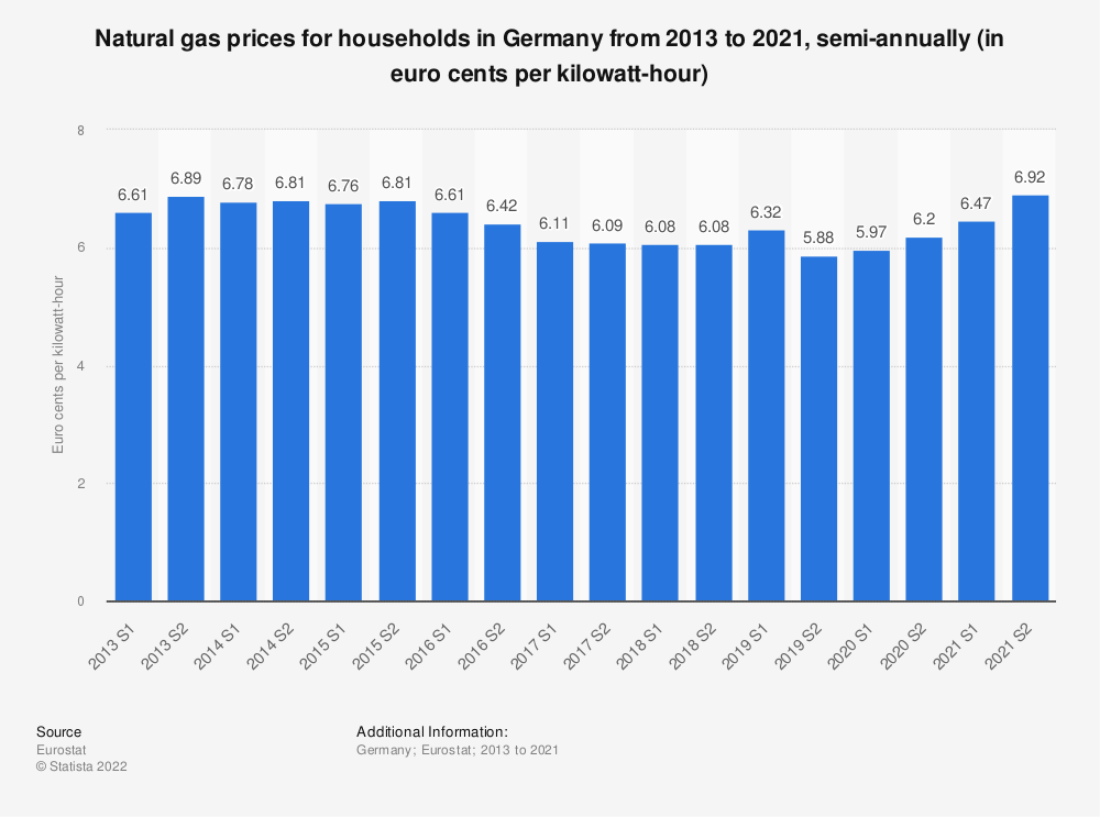 Statistic: Natural gas prices for households in Germany from 2010 to 2018, semi-annually (in euro cents per kilowatt-hour)  | Statista