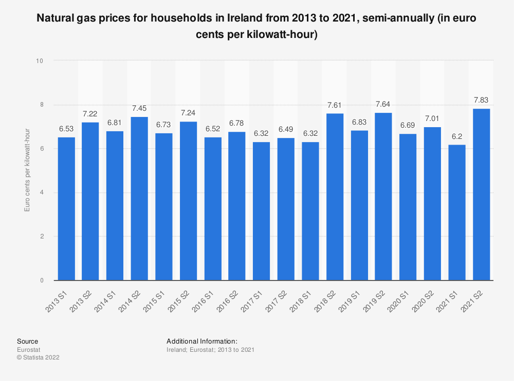 Statistic: Natural gas prices for households in Ireland from 2010 to 2018, semi-annually (in euro cents per kilowatt-hour)  | Statista