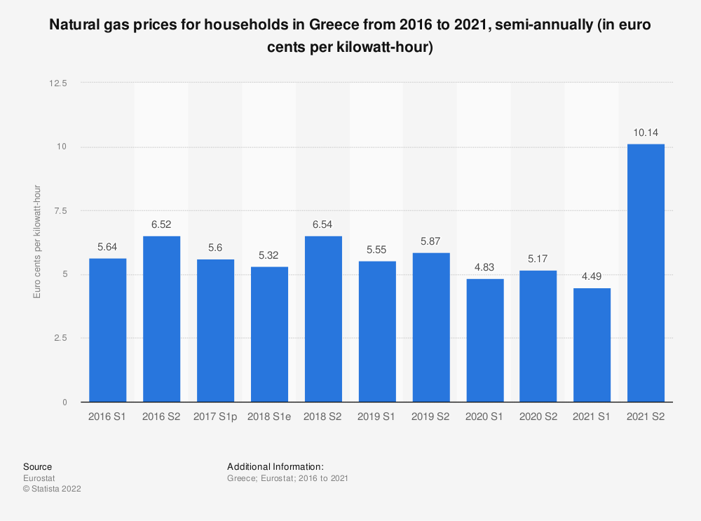 Statistic: Natural gas prices for households in Greece from 2012 to 2017, semi-annually (in euro cents per kilowatt-hour)  | Statista