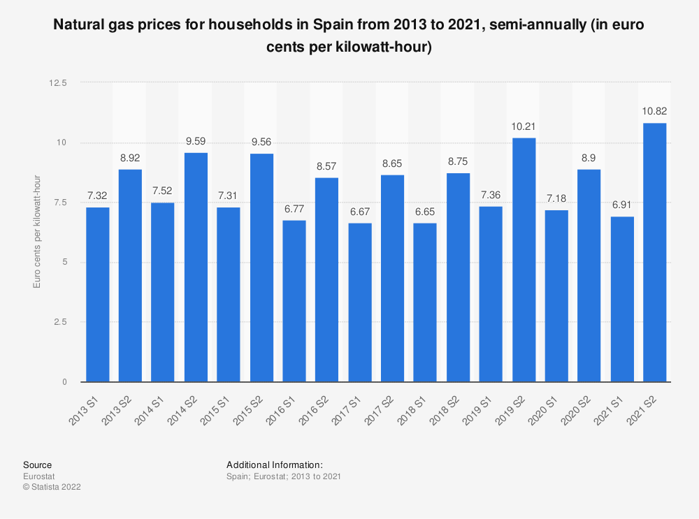 Statistic: Natural gas prices for households in Spain from 2010 to 2018, semi-annually (in euro cents per kilowatt-hour)  | Statista