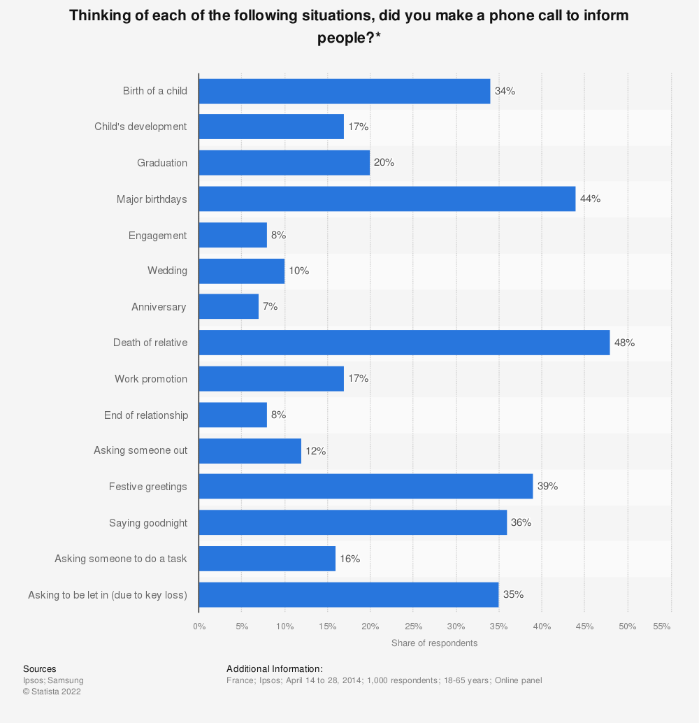 Statistic: Thinking of each of the following situations, did you make a phone call to inform people?* | Statista