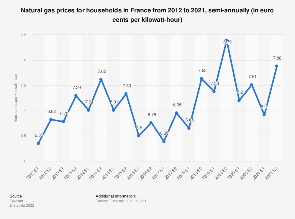 Statistic: Natural gas prices for households in France from 2010 to 2018, semi-annually (in euro cents per kilowatt-hour)  | Statista