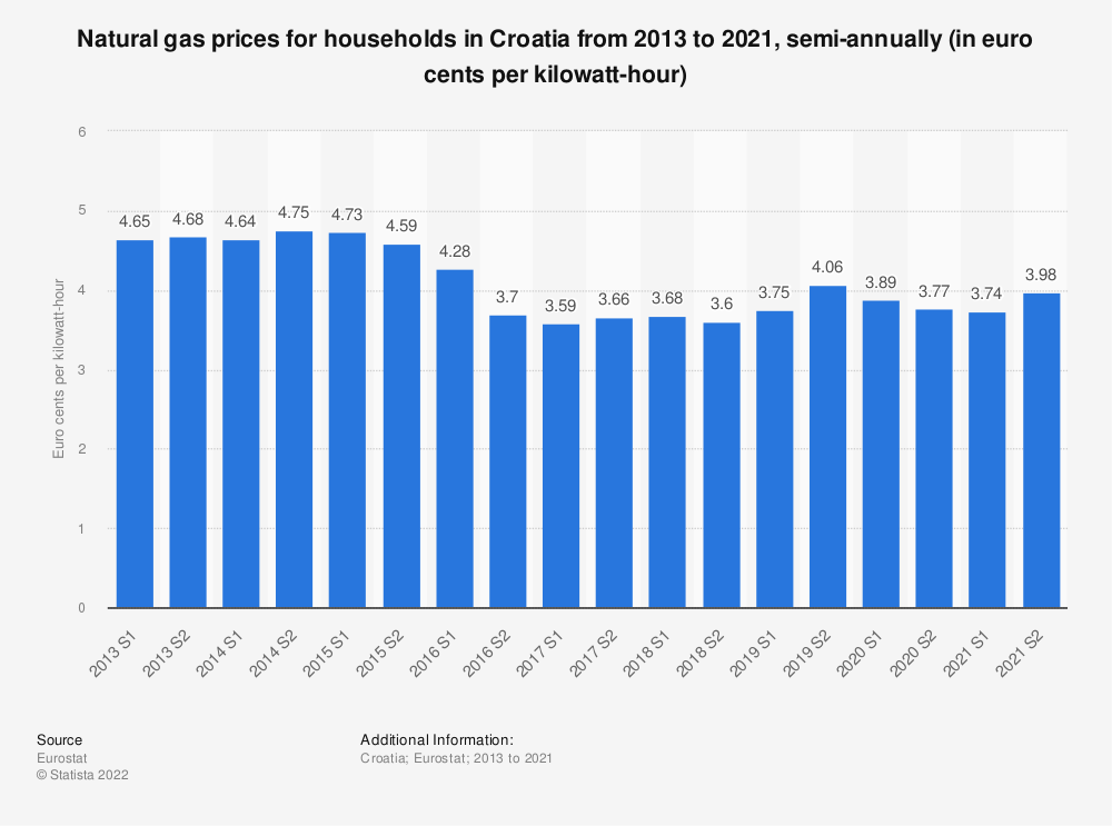 Statistic: Natural gas prices for households in Croatia from 2010 to 2016, semi-annually (in euro cents per kilowatt-hour)  | Statista