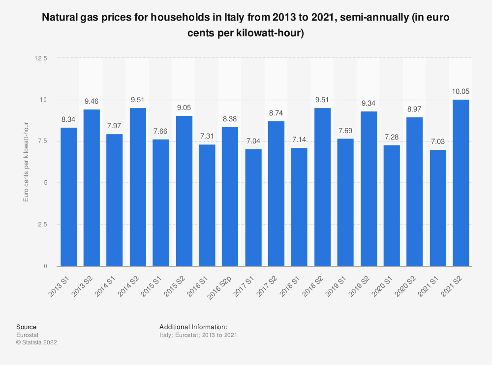 Statistic: Natural gas prices for households in Italy from 2010 to 2018, semi-annually (in euro cents per kilowatt-hour)  | Statista