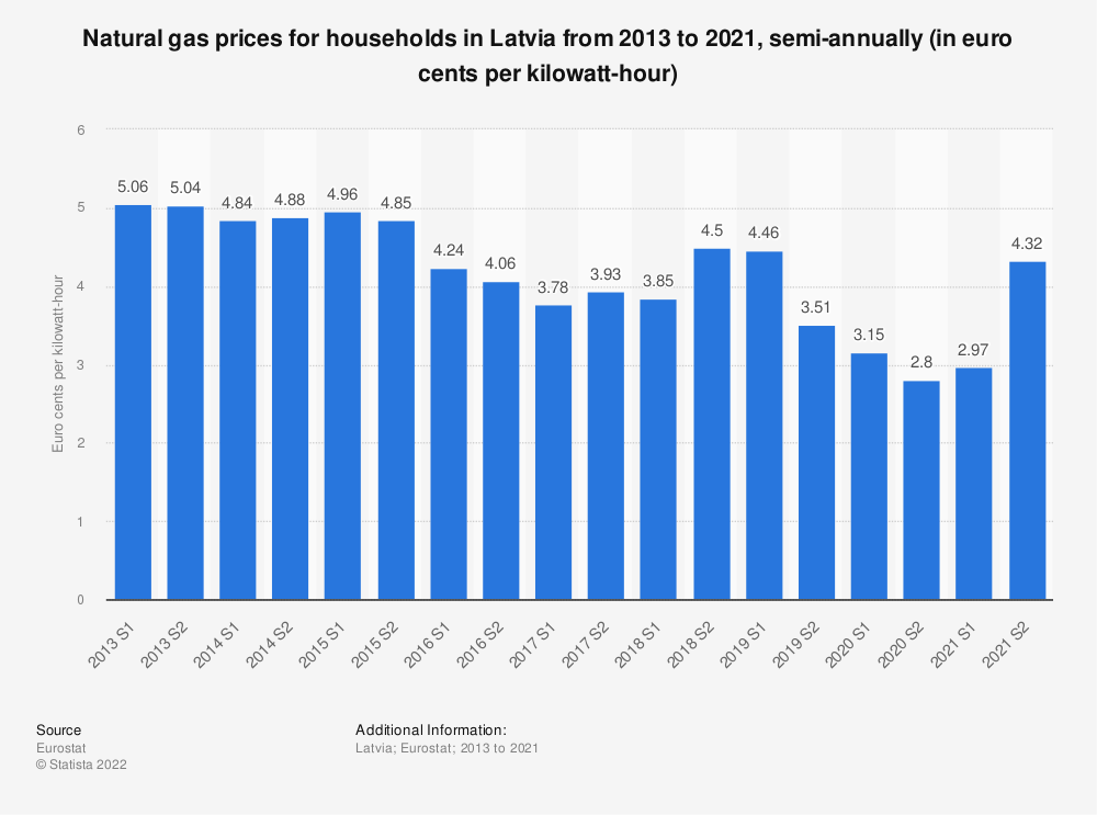 Statistic: Natural gas prices for households in Latvia from 2010 to 2018, semi-annually (in euro cents per kilowatt-hour)  | Statista