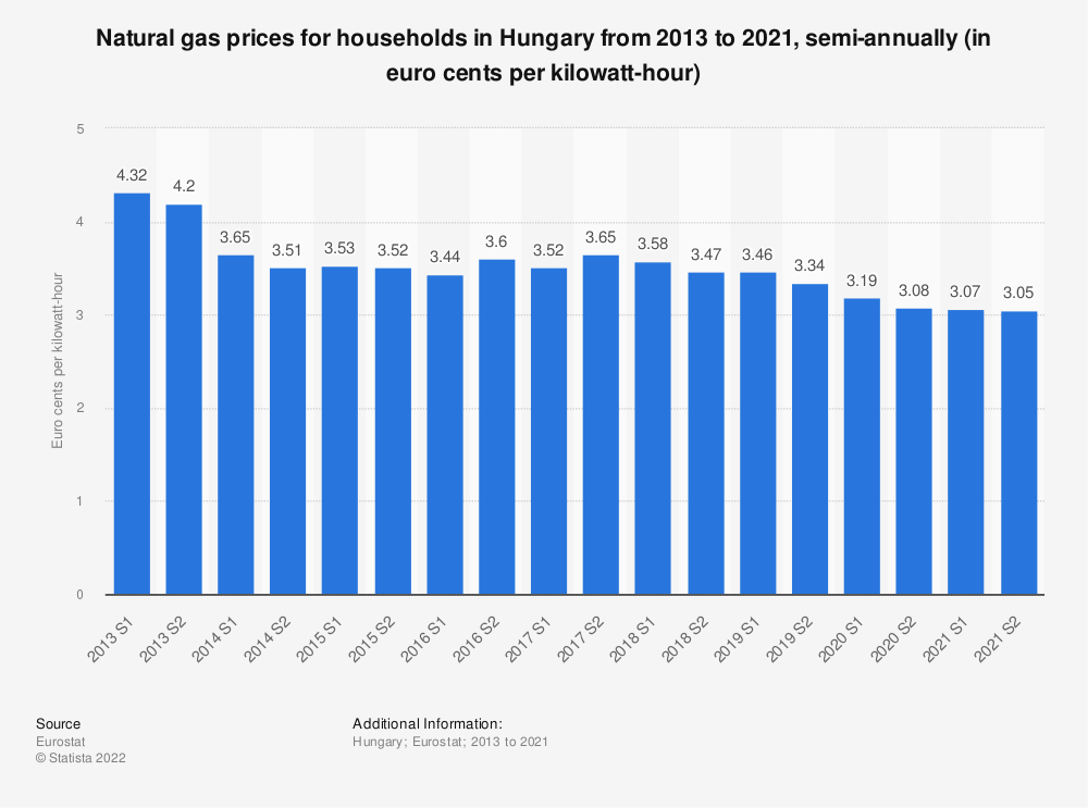 Statistic: Natural gas prices for households in Hungary from 2010 to 2018, semi-annually (in euro cents per kilowatt-hour)  | Statista